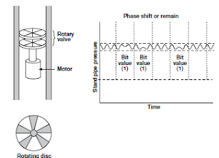 Mud Pulse Telemetry Systems