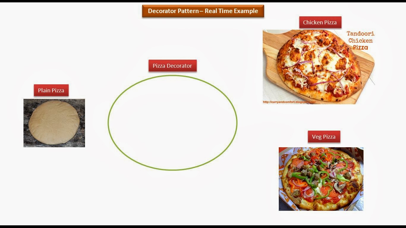 Decorator Design Pattern Pizza Example