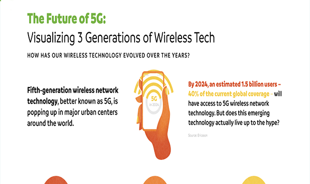 The Future of 5G: Comparing 3 Generations of Wireless Technology #infographic