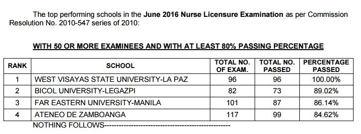 Top performing schools, performance of schools June 2016 NLE