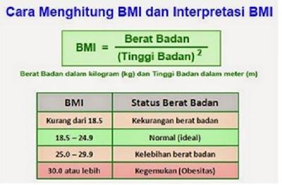 Cara menghitung BMI Dan Interpretasi BMI