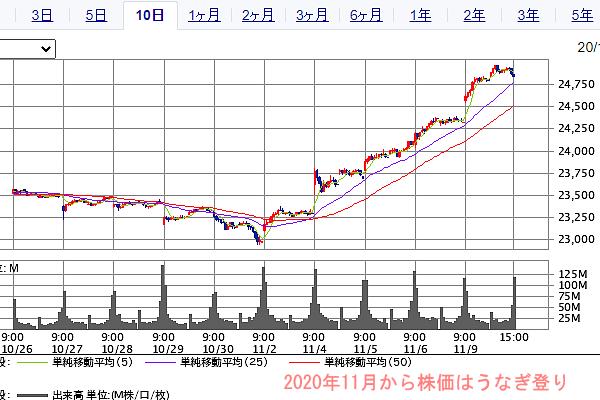 2020年11月日経平均チャート