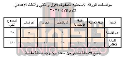 مواصفات الورقة الامتحانية للصفوف من الأول إلى الثالث الإعدادي