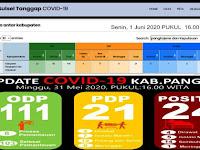 Aneh, Data GTPP Covid-19 Pangkep dan GTPP Covid-19 Sulsel Berbeda, Kok Bisa