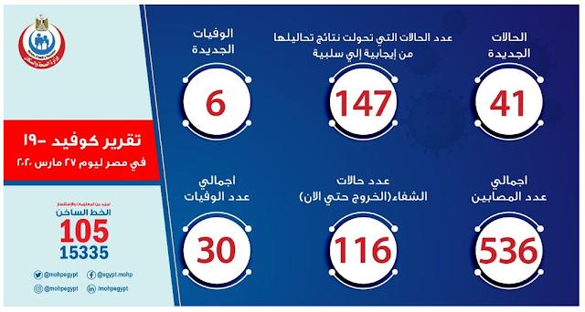 مصر الحالات الجديده المصابه بفيروس كورونا