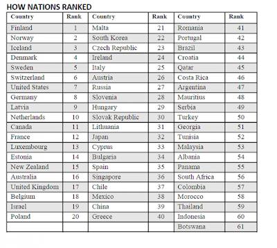 Peringkat literasi negara menurut UNESCO