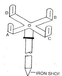 SETTING- OUT- RIGHT- ANGLE- IN- SURVEYING