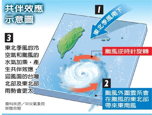 QMA問答魔法學園奇妙知識: [社會] 颱風的共伴效應與藤原效應是怎麼發生的?