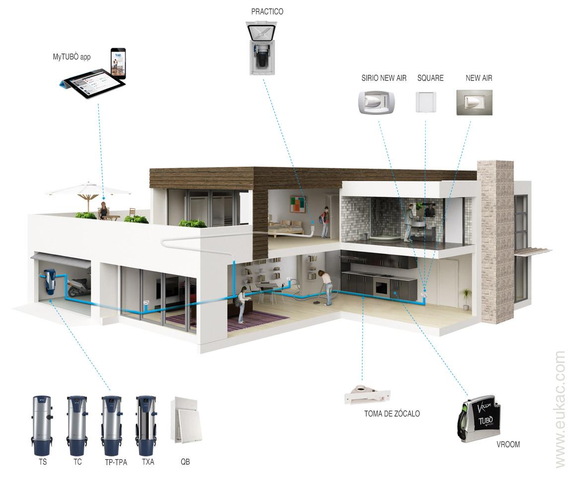 EUKAC aspiracion centralizada Aertecnica esquema vivienda