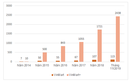 Biểu đồ số cửa hàng Vinmart và Vinmart+