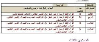تقرير مفصل عن التقويم التشخيصي قابل للتعديل ، مستوى 3 4 5 6 عربية