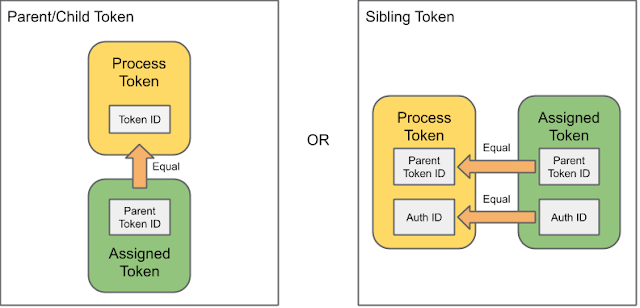 Parent/Child and Sibling Process Token Assignment Relationships