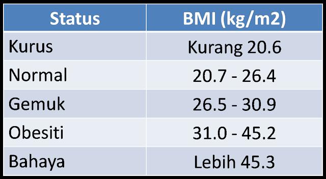 Panduan Kira BMI Yang Paling Mudah, Anda Takkan Pening Kepala Lagi