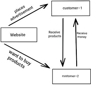 E commerce business models in hindi:-
