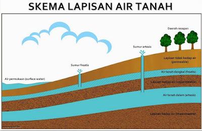skema lapisan air tanah