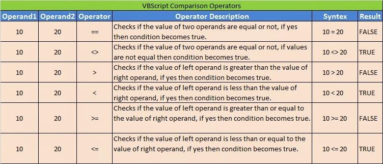 VB Script Examples: VBScript Operators