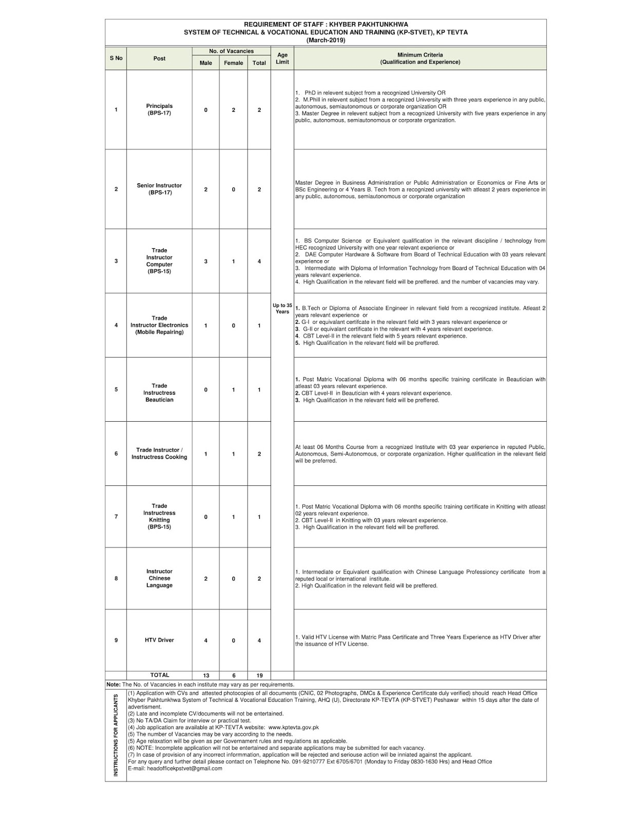 REQUIREMENT OF STAFF : KHYBER PAKHTUNKHWA SYSTEM OF