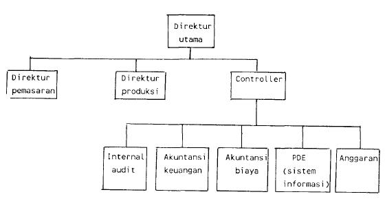 Gambar 3 Controller membawahi akuntasi dan PDE