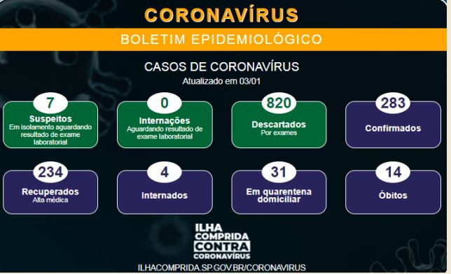 Ilha comprida  registra décimo quarto óbito por Coronavirus - Covid-19