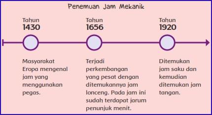 Kunci Jawaban  Kelas 6 Tema 3 Pembelajaran 2