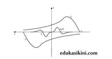 diagram ketidakstabilan tegangan
