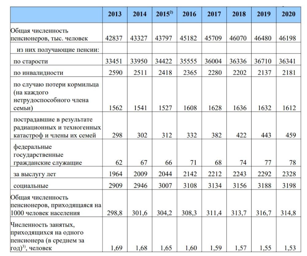 Численность пенсионеров в России