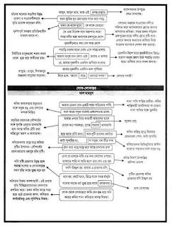 এইচএসসি বাংলা ১ম পত্র সকল কবিতার নোট