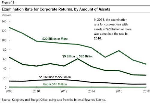 Taxas de imposto mais baixas ou menos aplicação fiscal? 3