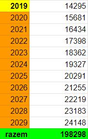 Ile będzie można wpłacić na IKE w przyszłości