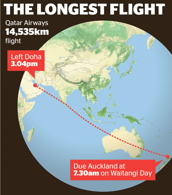 The world´s longest flight safely landed in New Zealand