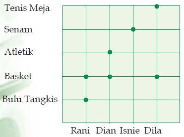 Definisi atau pengertian relasi dalam matematika dan cara definisi atau pengertian relasi dalam matematika dan cara penyajiannya diagram cartesius ccuart Gallery