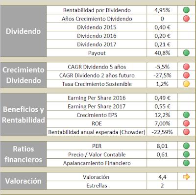 Valoración de BANCO SANTANDER para invertir en la cartera de dividendos crecientes