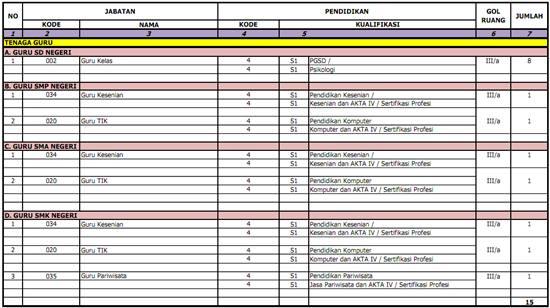 Kabupaten Kepulauan Anambas - Recruitment CPNSD D3, S1 August 2012
