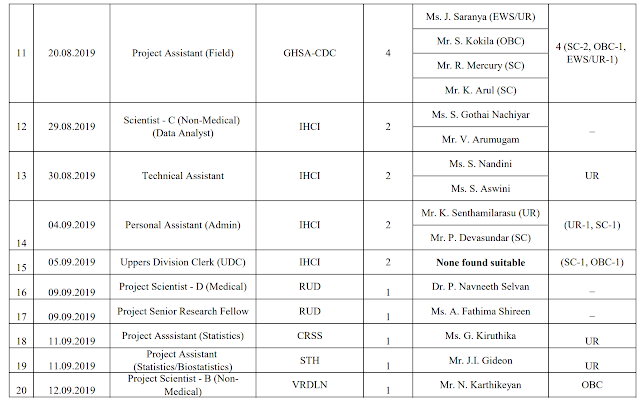 NIE Chennai Results 2019 for UDC, PA, Scientist, Consultant & various posts