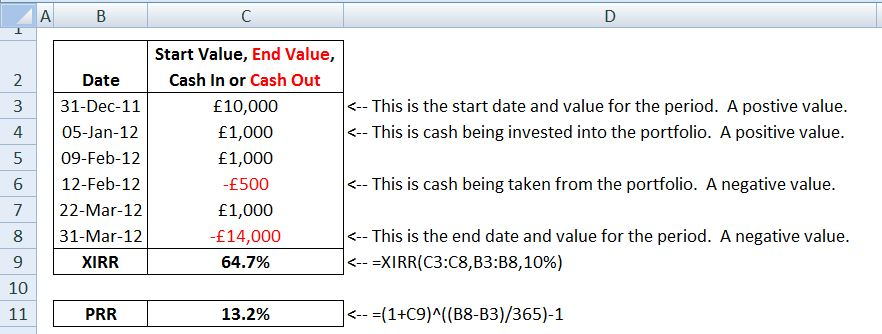 Calculate a Personal Rate of Return (PRR)