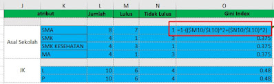 Rumus Gini Index Excel