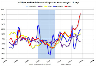 Residential Remodeling Index YoY