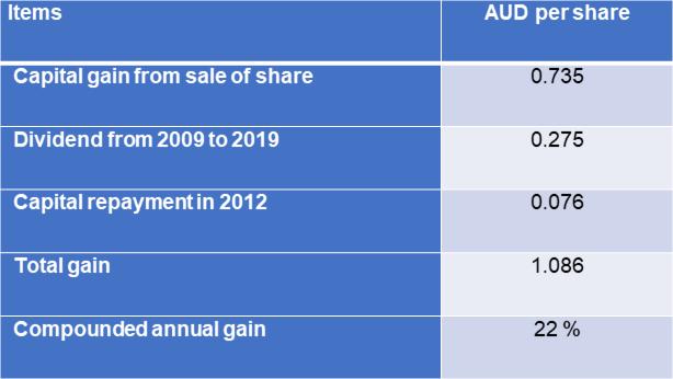 UOA Group : Shareholders gain