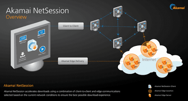 connect to client, server, akamai netsessions working