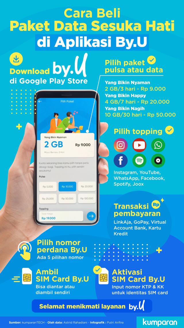 Kartu Perdana GSM By.U Telkomsel 2019