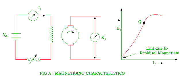 magnetizing characteristic of dc shunt generator
