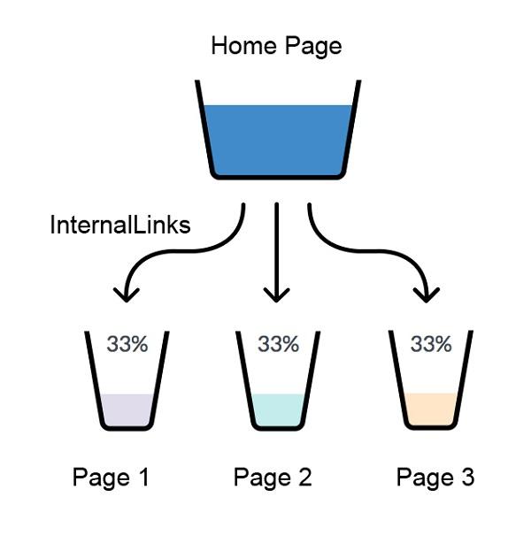Internal link backlink