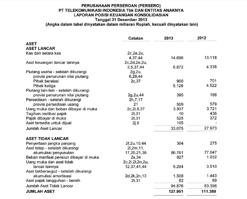 Laporan Keuangan Pt Telkomsel Tbk Seputar Laporan