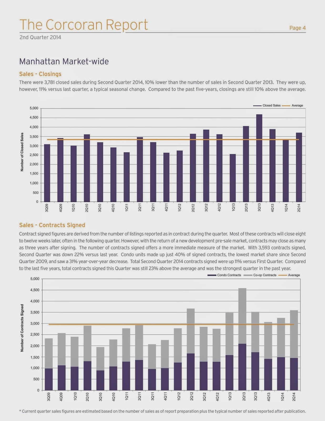 Manhattan Market Report | Second Quarter 2014