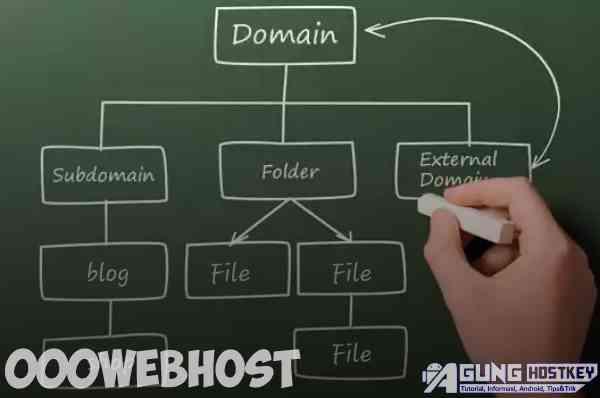 cara mengarahkan subdomain ke 000webhost