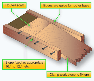 Repair of Wood Aircraft Components