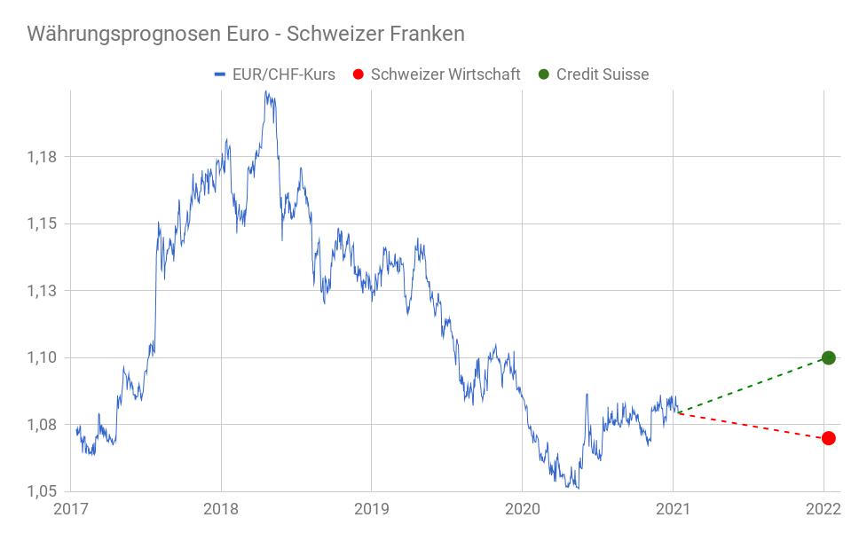 Liniendiagramm Euro-Franken-Kurs mit eingezeichneten Prognosen 2022