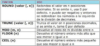 Funciones númericas en PL/SQL y el SQL de Oracle