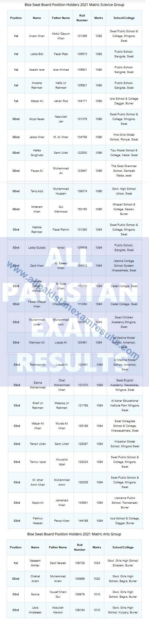Top Position Holders Matric 2021 Swat Board