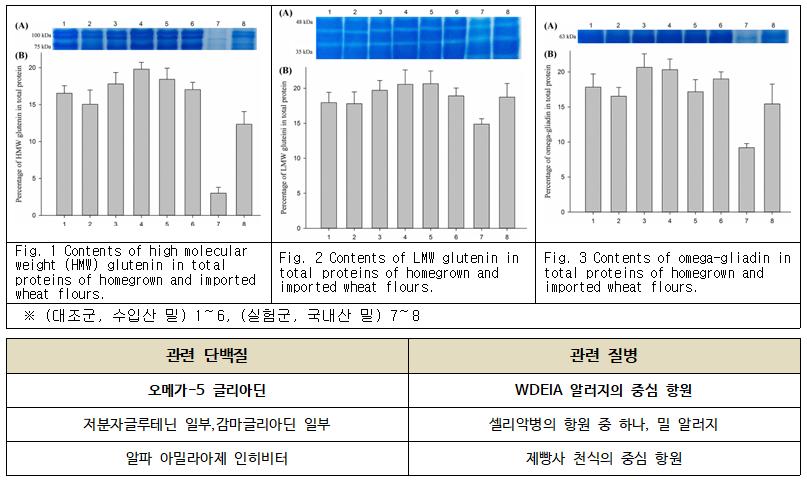 '국산 통밀 학교급식' 11개 시·도 확대 시행
